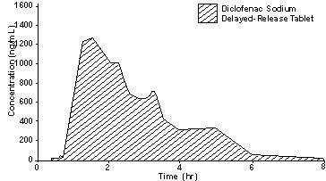 diclofenac absorción